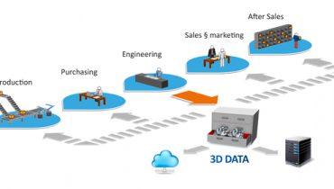 Knyt samman 3D  - Hur man optimerar produktionen med scanner-programvara-skrivare